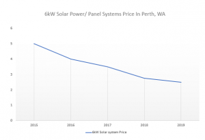 6kW Solar Power System Prices in Perth WA